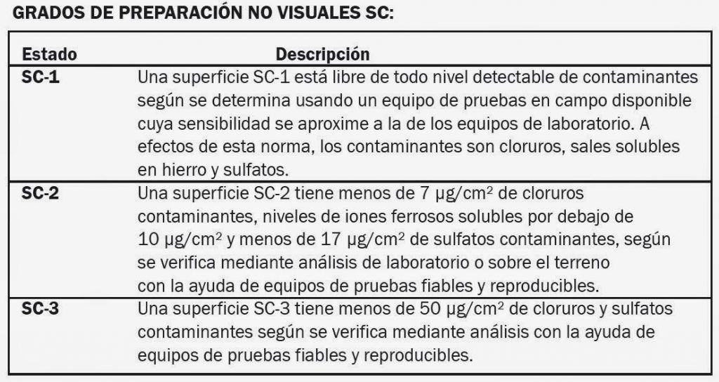hydroblasting NACE SSPC